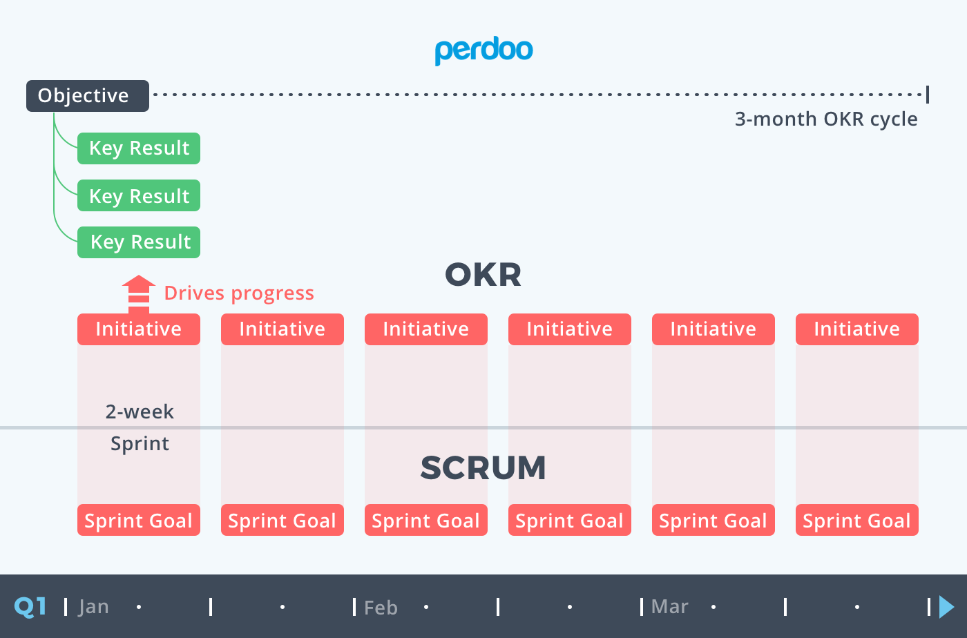 Combining OKR and Scrum