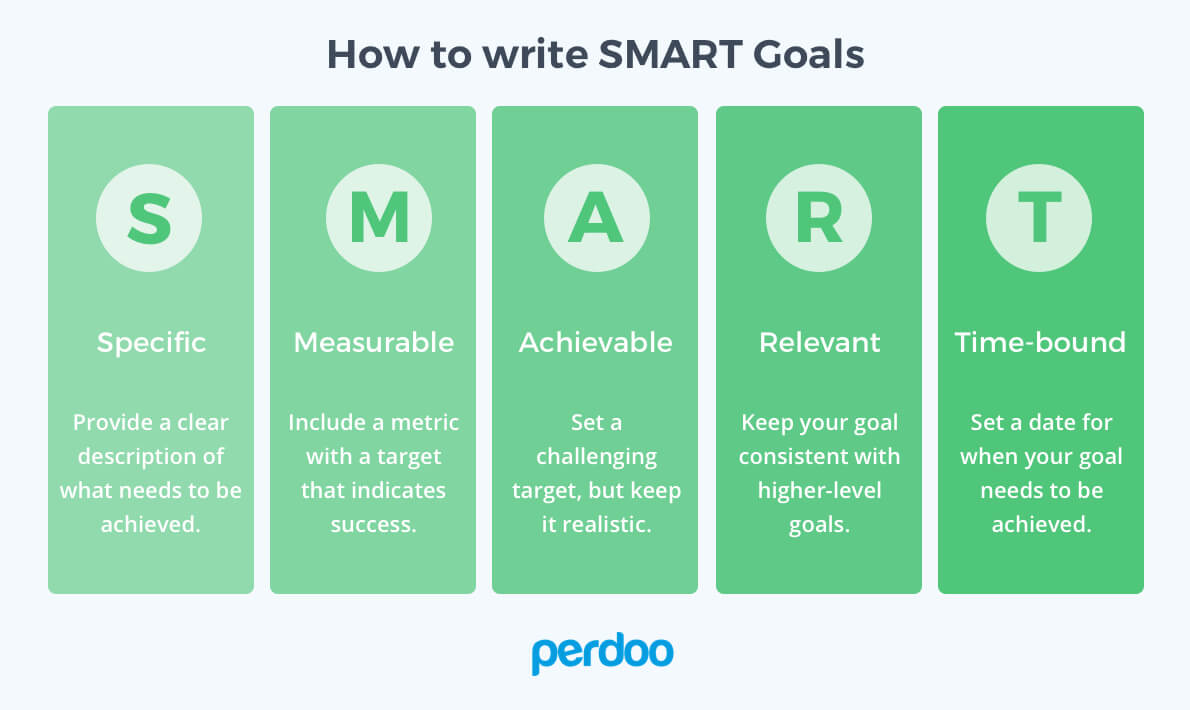 How to write SMART goals
